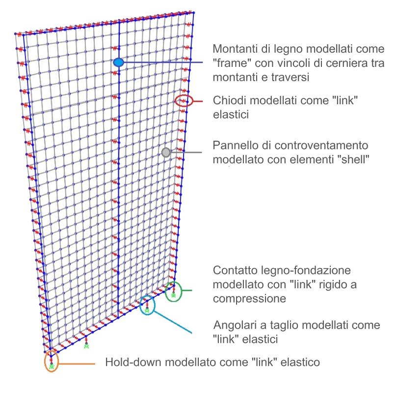 Modellazione Di Pareti In Legno Software Servizi Di Calcolo Timbertech