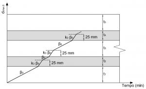 XLAM Velocità di carbonizzazione