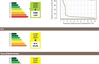 Classificazione del rischio sismico